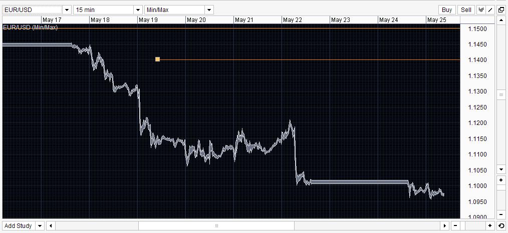 Forex risk management using money market