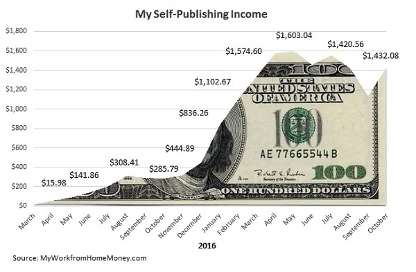 self-publishing-income-report