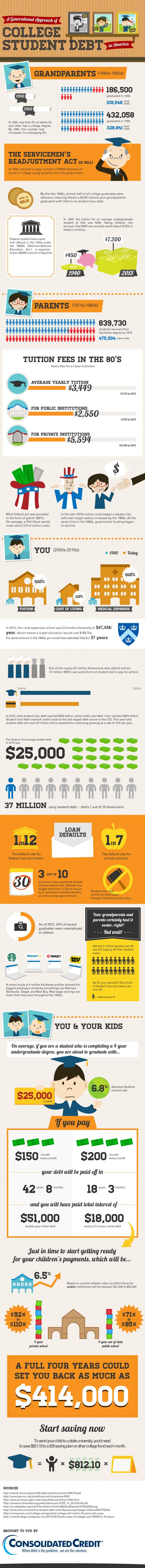 CCUS-Student Debt Infographic