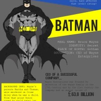 What would  a superhero's credit rating be?